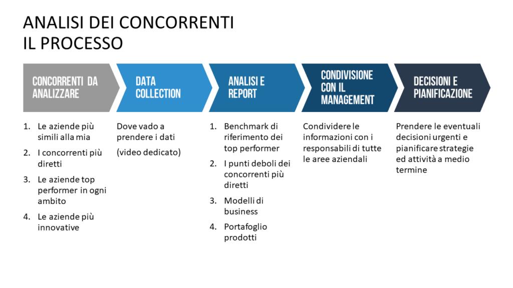 procedura di analisi dei concorrenti: 1 selezione dei concorrenti da analizzare, acquisizione delle informazioni, analisi delle informazioni, report, discussione, pianificazione