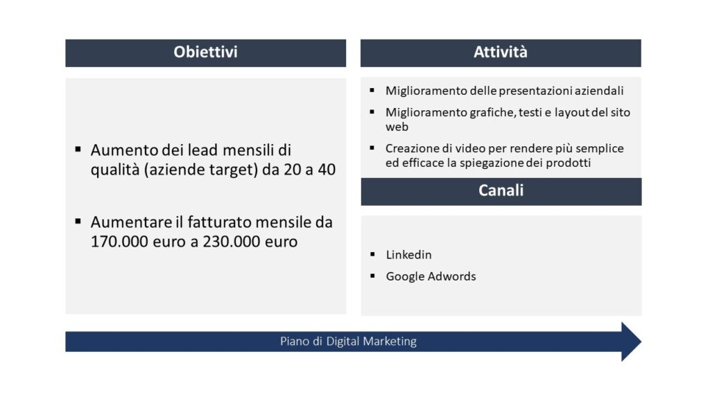 caso pratico di un piano di digital marketing: obiettivi di aumento lead mensili e aumento fatturato mensile, attività svolte miglioramento usabilità sito e contenuti, promozione su adwords e linkedin