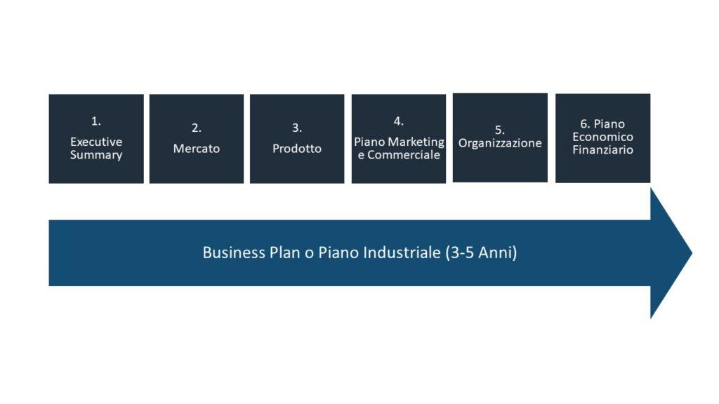 le componenti di un business plan: executive summary, mercato, prodotto, piano marketing, organizzazione, piano economico finanziario