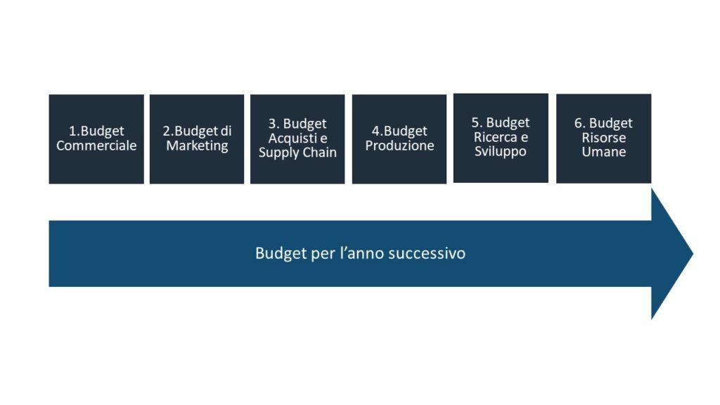procedura per la redazione del budget: ogni area aziendale predispone il suo budget e questi vengono aggregati e discussi per creare il budget aziendale complessivo