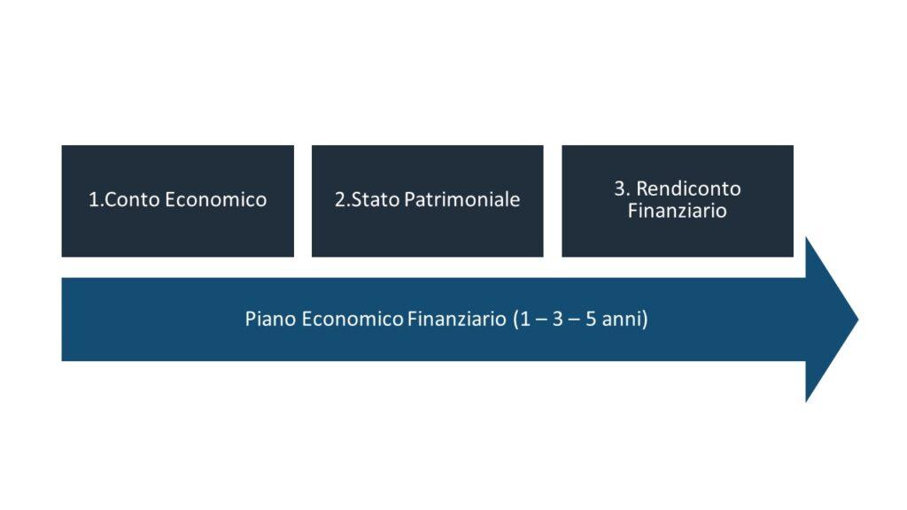 le componenti di un piano economico finanziario: conto economico, stato patrimoniale e rendiconto finanziario