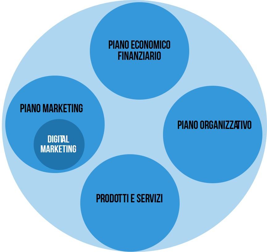 le componenti di un business plan: piano economico finanziario, piano organizzativo, piano marketing, prodotti e servizi e relativo posizionamento